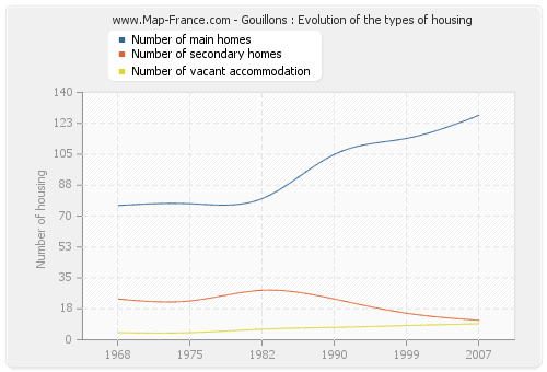 Gouillons : Evolution of the types of housing