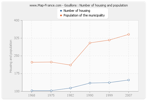 Gouillons : Number of housing and population