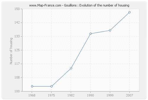 Gouillons : Evolution of the number of housing