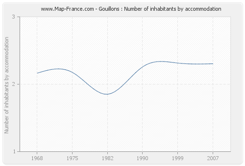Gouillons : Number of inhabitants by accommodation