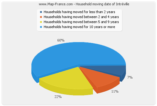 Household moving date of Intréville