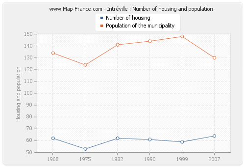 Intréville : Number of housing and population
