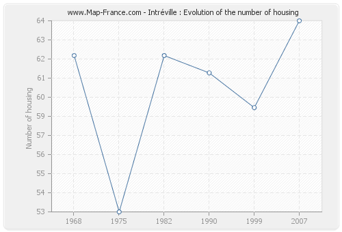Intréville : Evolution of the number of housing