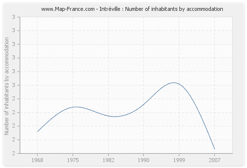 Intréville : Number of inhabitants by accommodation
