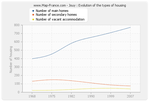 Jouy : Evolution of the types of housing