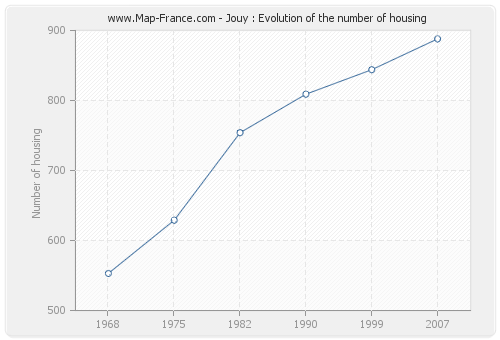 Jouy : Evolution of the number of housing