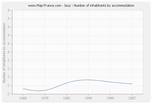 Jouy : Number of inhabitants by accommodation
