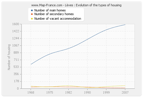 Lèves : Evolution of the types of housing