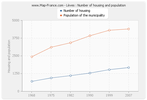 Lèves : Number of housing and population