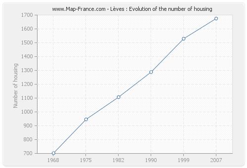 Lèves : Evolution of the number of housing