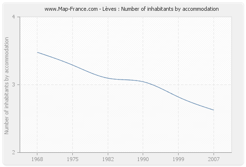 Lèves : Number of inhabitants by accommodation