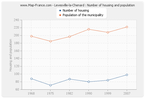 Levesville-la-Chenard : Number of housing and population