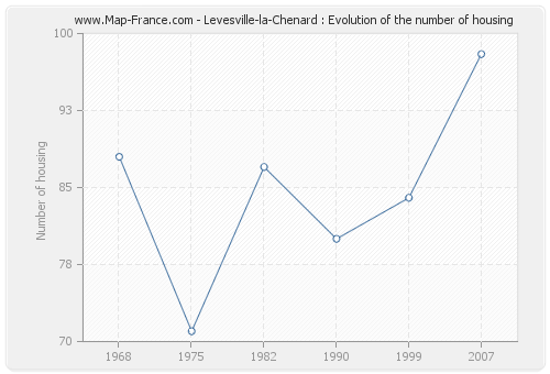 Levesville-la-Chenard : Evolution of the number of housing