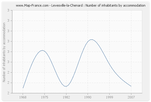 Levesville-la-Chenard : Number of inhabitants by accommodation