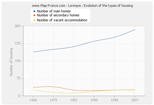 Lormaye : Evolution of the types of housing