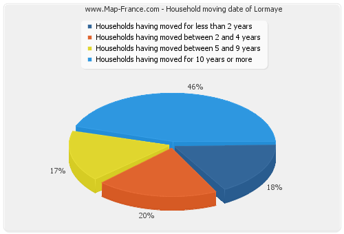 Household moving date of Lormaye
