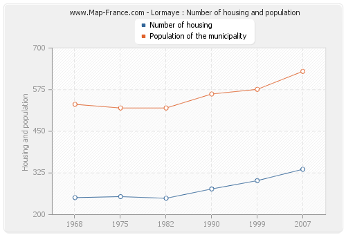 Lormaye : Number of housing and population