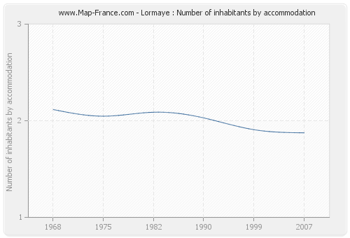 Lormaye : Number of inhabitants by accommodation