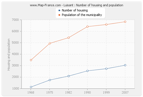 Luisant : Number of housing and population