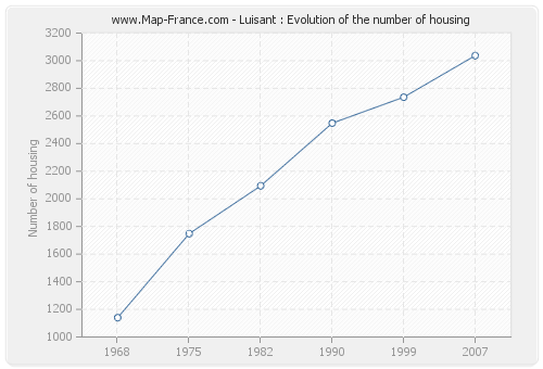 Luisant : Evolution of the number of housing