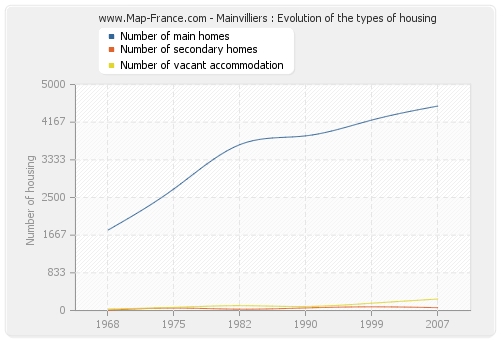 Mainvilliers : Evolution of the types of housing