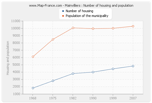 Mainvilliers : Number of housing and population