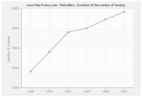 Mainvilliers : Evolution of the number of housing