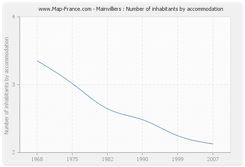 Mainvilliers : Number of inhabitants by accommodation