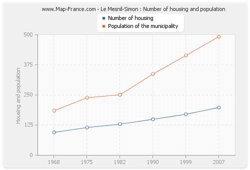 Le Mesnil-Simon : Number of housing and population