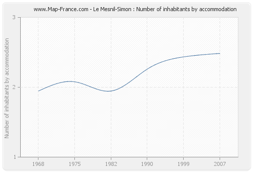 Le Mesnil-Simon : Number of inhabitants by accommodation