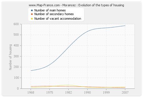 Morancez : Evolution of the types of housing