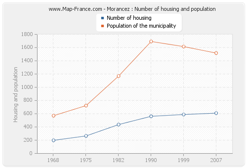 Morancez : Number of housing and population