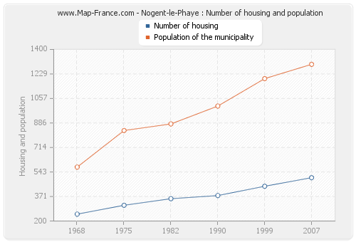 Nogent-le-Phaye : Number of housing and population