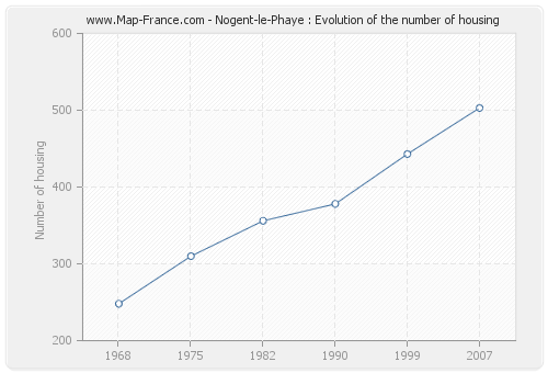 Nogent-le-Phaye : Evolution of the number of housing