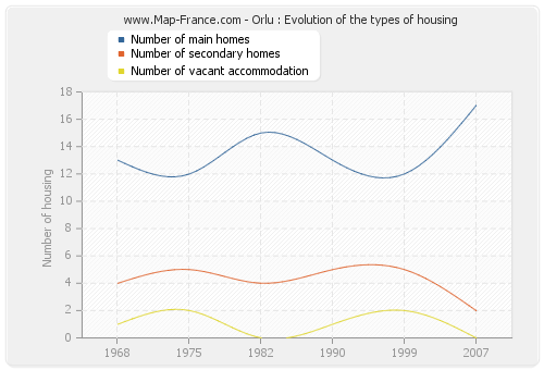 Orlu : Evolution of the types of housing