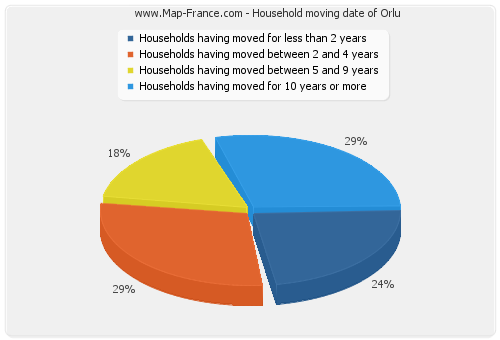 Household moving date of Orlu