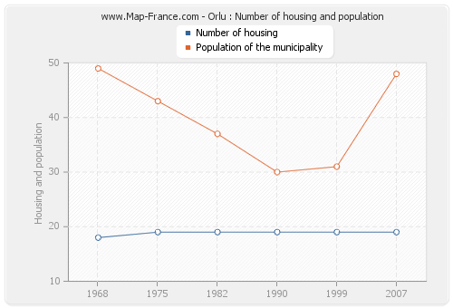 Orlu : Number of housing and population