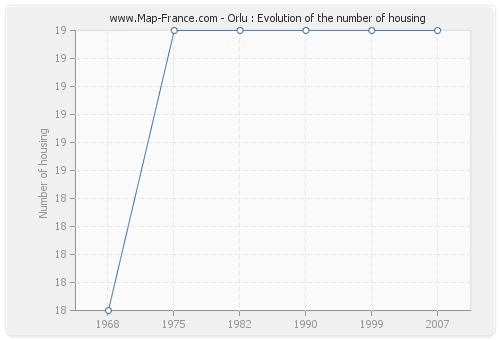 Orlu : Evolution of the number of housing