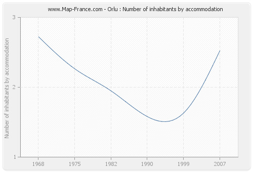 Orlu : Number of inhabitants by accommodation