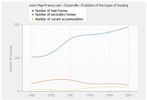 Oysonville : Evolution of the types of housing