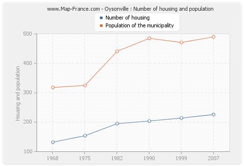 Oysonville : Number of housing and population