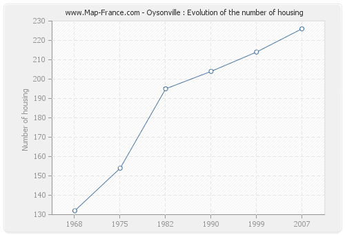 Oysonville : Evolution of the number of housing