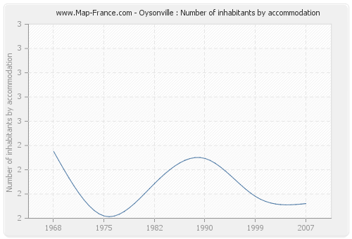 Oysonville : Number of inhabitants by accommodation