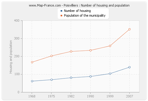 Poisvilliers : Number of housing and population