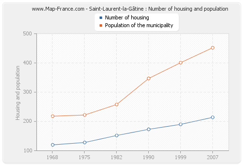 Saint-Laurent-la-Gâtine : Number of housing and population