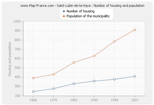 Saint-Lubin-de-la-Haye : Number of housing and population