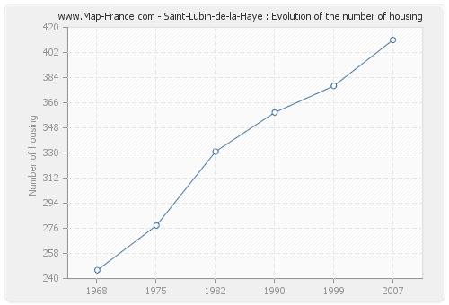 Saint-Lubin-de-la-Haye : Evolution of the number of housing