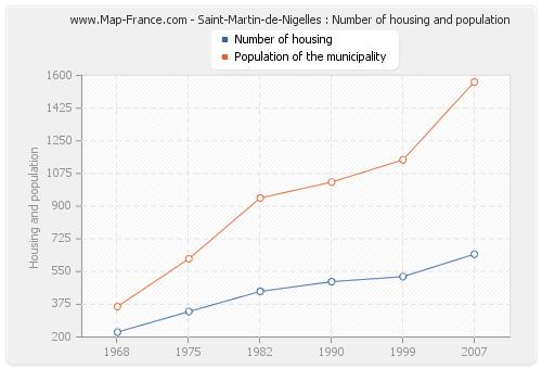 Saint-Martin-de-Nigelles : Number of housing and population