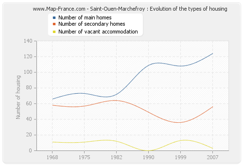 Saint-Ouen-Marchefroy : Evolution of the types of housing