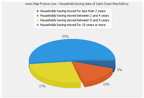 Household moving date of Saint-Ouen-Marchefroy
